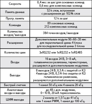 Таблица 1. Характеристики XMZ 12k