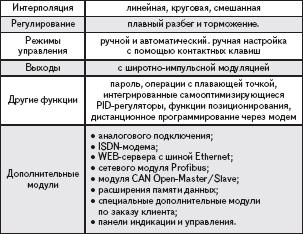 Таблица 2. Параметры контроллера для функции позиционирования