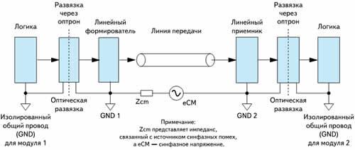 Простейшая линия передачи с оптической развязкой