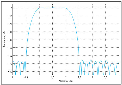Частотная характеристика КИХ-фильтра