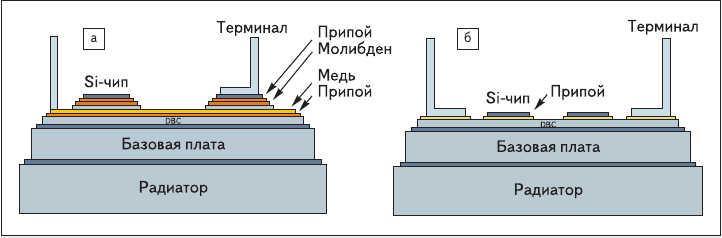 Рис. 2. Структура слоев модулей: а) 5-го поколения; б) 6-го поколения