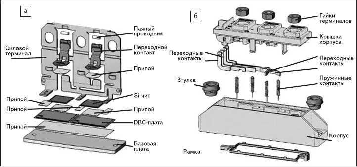 Рис. 3. Конструкция модулей: а) 5-го поколения; б) 6-го поколения