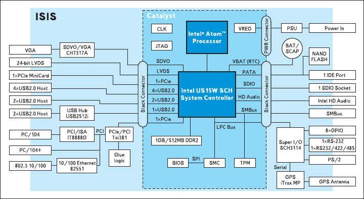 Рис. 3. Структурная схема модуля ISIS
