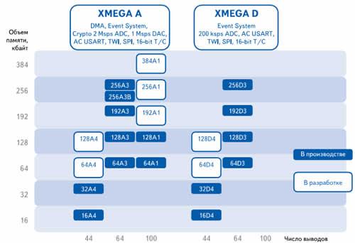 AVR-микроконтроллеры семейства Xmega