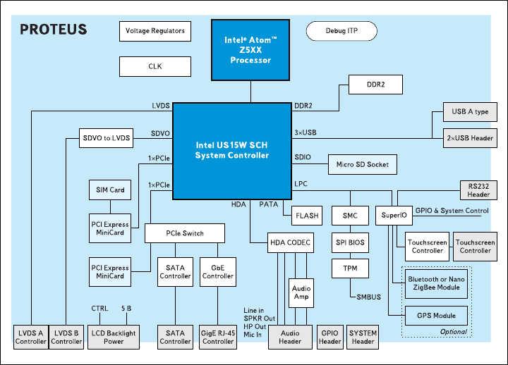 Рис. 5. Структурная схема одноплатного компьютера Proteus