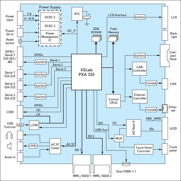 Рис. 7. Структурная схема одноплатного компьютера Graphics ClientM