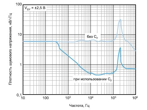 Зависимость плотности шумового напряжения от частоты