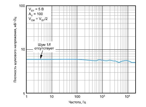 Усилитель с нулевым дрейфом ADA4528-1