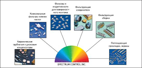 Продукция Spectrum Control
