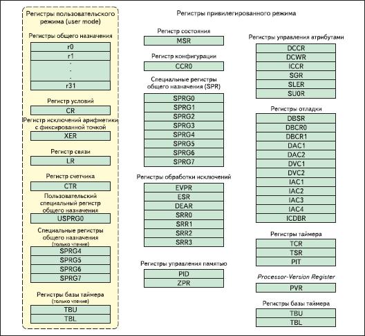 Регистры процессора PPC405