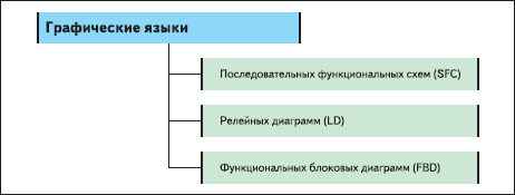 Рис 1. Графические языки стандарта IEC 61131-3