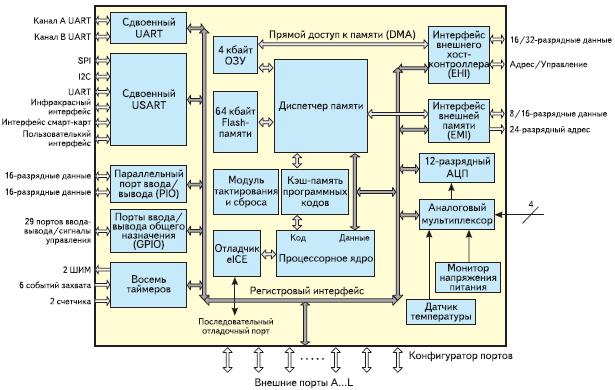 Рис. 1. Структурная схема МК семейства eCOG1