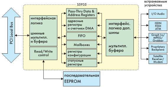 Рис. 1. Структурная схема контроллера PCI фирмы АМСС S5935