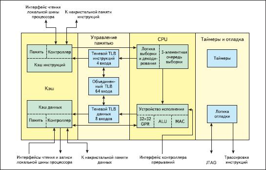 Внутренняя структура PowerPC