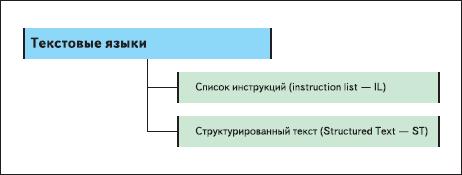 Рис 2. Текстовые языки стандарта IEC 61131-3