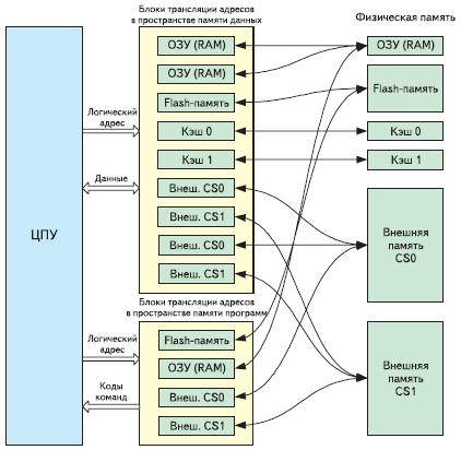 Рис. 2. Блоки трансляции адресов диспетчера памяти