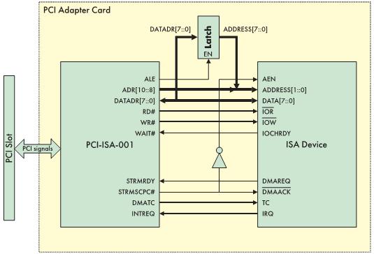 Рис. 2. Сопряжение ISA устройства с шиной PCI при помощи микроконтроллера PCI-ISA-001 фирмы ISS