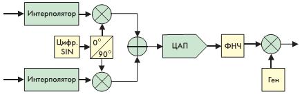 Рис. 3. Цифровое формирование выходного ВЧ-сигнала