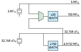 Рис. 3. Структурная схема формирователя опорных тактовых сигналов