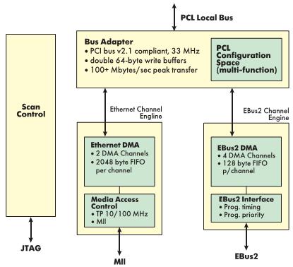 Рис. 3. Структурная схема микроконтроллера STP2003QFP