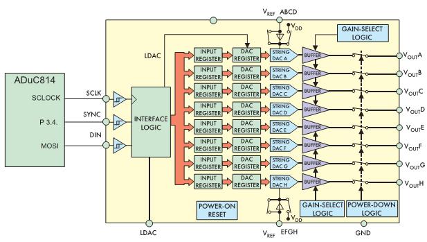 Рис. 4. Совместное использование ADuC814 и AD53xx
