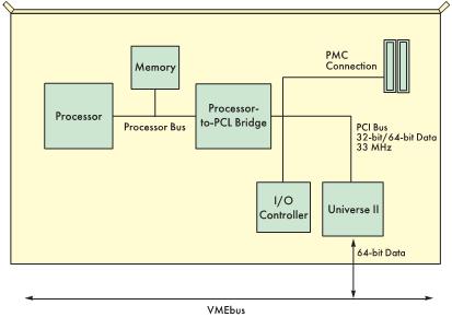 Рис. 4. Структурная схема микроконтроллера VME на базе процессора Pentium и кристалла Universe II фирмы Tundra
