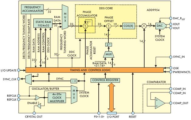 Рис. 5. Структурная схема AD9954