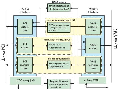 Рис. 5. Контроллер сопряжения интерфейсов VMEPCI