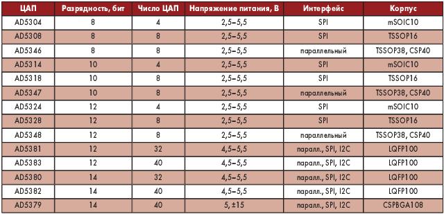 Таблица 1. Новые многоканальные ЦАП компании Analog Devices