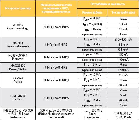 Таблица. Сравнение различных 16-разрядных микроконтроллеров по производительности и энергопотреблению