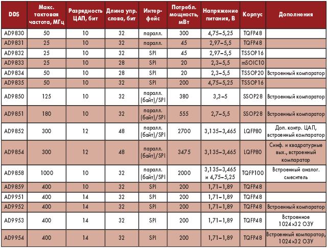 Таблица 2. Синтезаторы прямого цифрового синтеза
