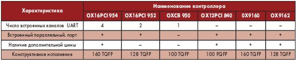 Основные характеристики выпускаемых микроконтроллеров Oxford
