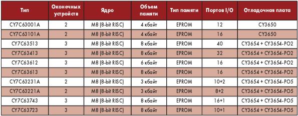 Таблица 4. Низкоскоростные (до 1,5 Мбайт/с) контроллеры Cypress