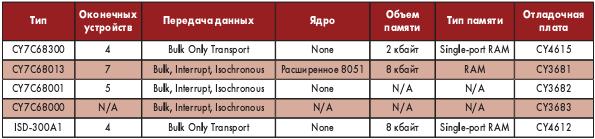 Таблица 5. Высокоскоростные (до 400 Мбайт/с) USB2.0 контроллеры фирмы Cypress