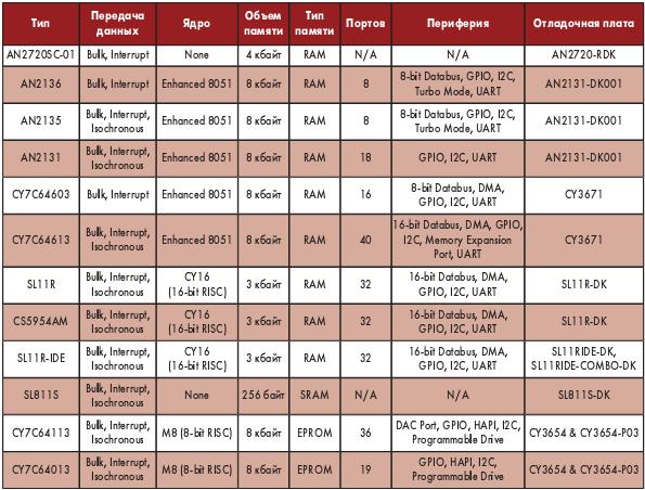 Таблица 6. Полноскоростные (до 12 Мбайт/с) контроллеры USB