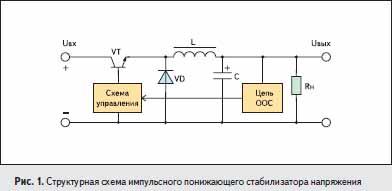 Структурная схема импульсного понижающего стабилизатора напряжения
