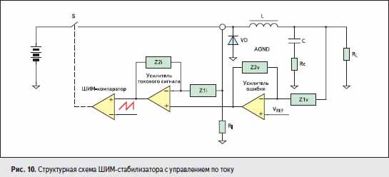 Структурная схема ШИМ-стабилизатора с управлением по току