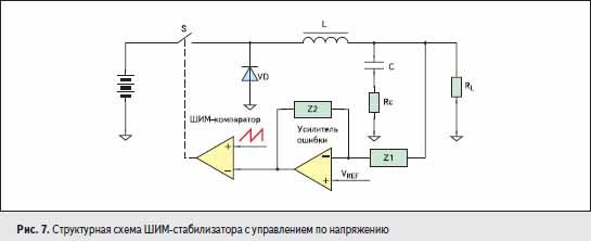 Структурная схема ШИМ-стабилизатора с управлением по напряжению