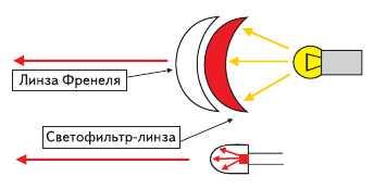 Рис. 1. Пояснение работы оптических систем ЛК и светодиодов