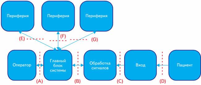 Блок-схема типичной медицинской системы с возможными точками гальванической развязки
