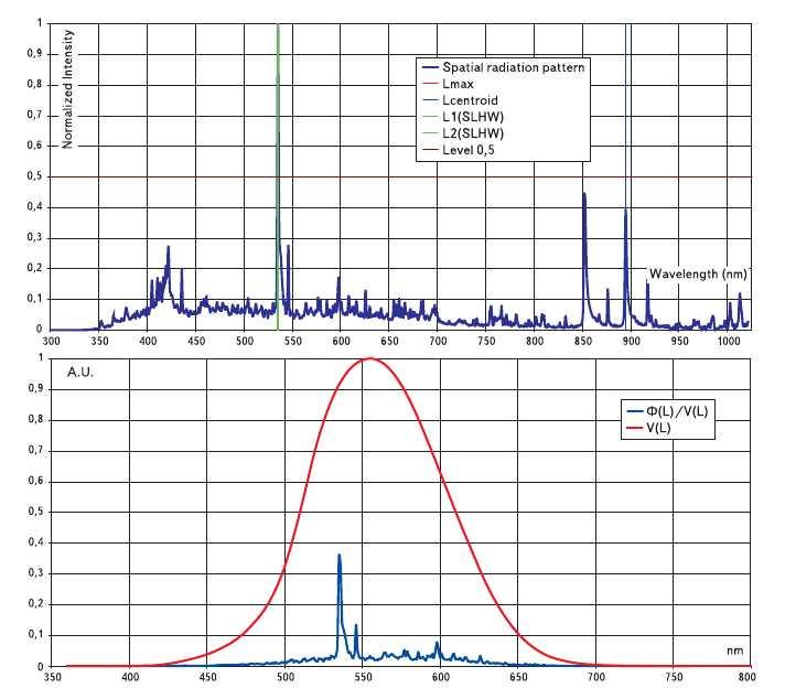 Рис. 10. Примеры характеристик спектрального распределения энергии (светового потока) некоторых источников излучения Ea(lambda) (каждой диаграмме распределения соответствует график функции Ea(lambda)xV(lambda), расположенный ниже ее): а) металлогалогенная лампа с Т = 6700 К