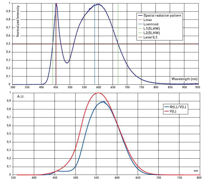 Рис. 10. Примеры характеристик спектрального распределения энергии (светового потока) некоторых источников излучения Ea(lambda) (каждой диаграмме распределения соответствует график функции Ea(lambda)xV(lambda), расположенный ниже ее): б) белый светодиод с Т = 3300 К