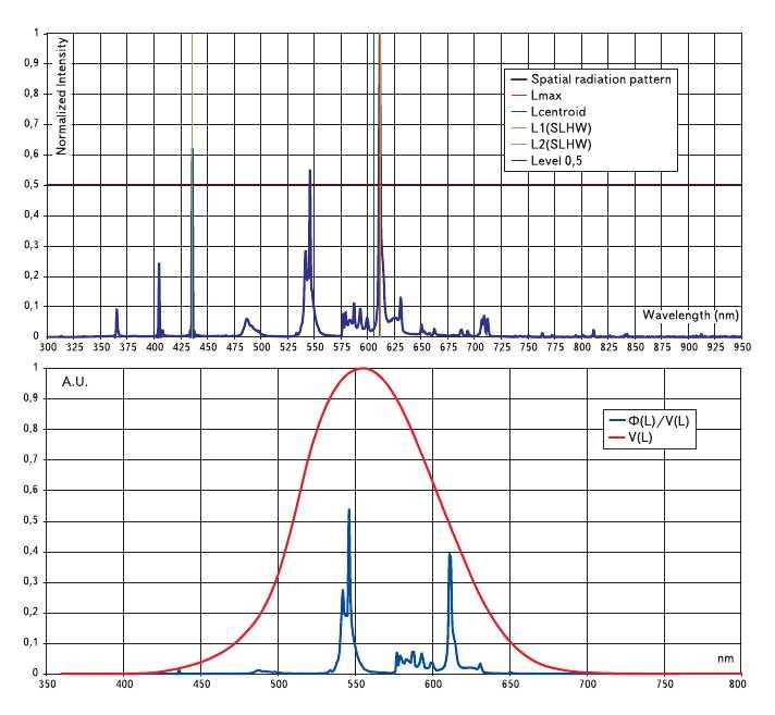 Рис. 10. Примеры характеристик спектрального распределения энергии (светового потока) некоторых источников излучения Ea(lambda) (каждой диаграмме распределения соответствует график функции Ea(lambda)xV(lambda), расположенный ниже ее): в) люминесцентная лампа с Т = 6300 К