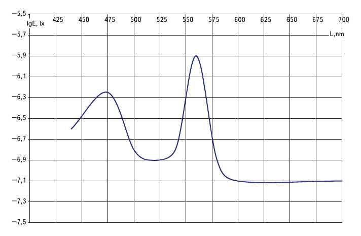 Рис. 2. Зависимость хроматического порога от длины волны при наблюдении на темном фоне