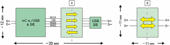 Варианты изоляции интерфейса USB: а) ADuM1401; б) ADuM4160