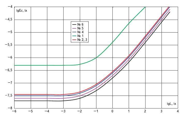Рис. 3. Зависимость хроматических порогов от яркости фона: 1 - желтый № 2 (lambda = 565 нм); 2 - зеленый (lambda = 520 нм); 3 - желтый № 1 (lambda = 590 нм); 4 - синий (lambda = 410 нм); 5 - красный (lambda = 610 нм); 6 - ахроматический