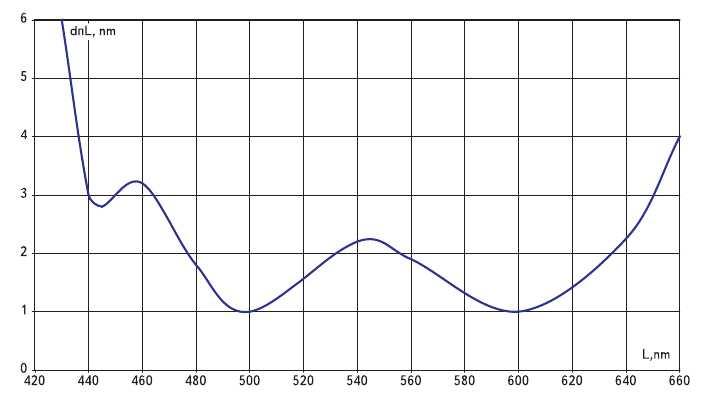 Рис. 4. Зависимость порогов цветоразличения от длины волны излучения