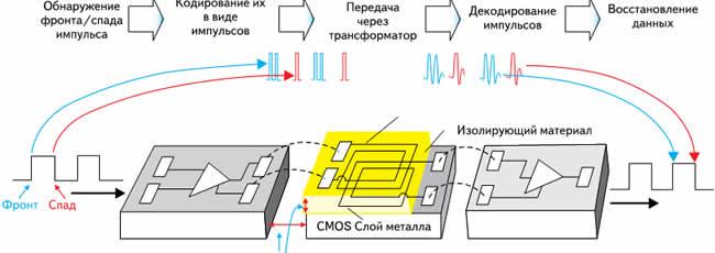 Технология передачи данных через изолирующий барьер в приборах iCoupler