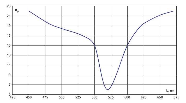 Рис. 5. Зависимость числа ступеней чистоты n_р от длины волны lambda