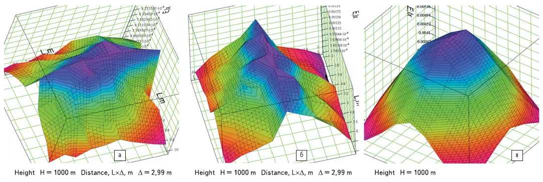 Рис. 6. Распределение освещенности: а) красного светоблока на ЛК; б) зеленого светоблока на ЛК; в) красного на основе светодиодов на расстоянии 1000 м от наблюдателя